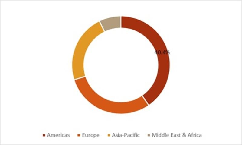 Global Eye Allergy Treatment Market Share, by Region, 2017