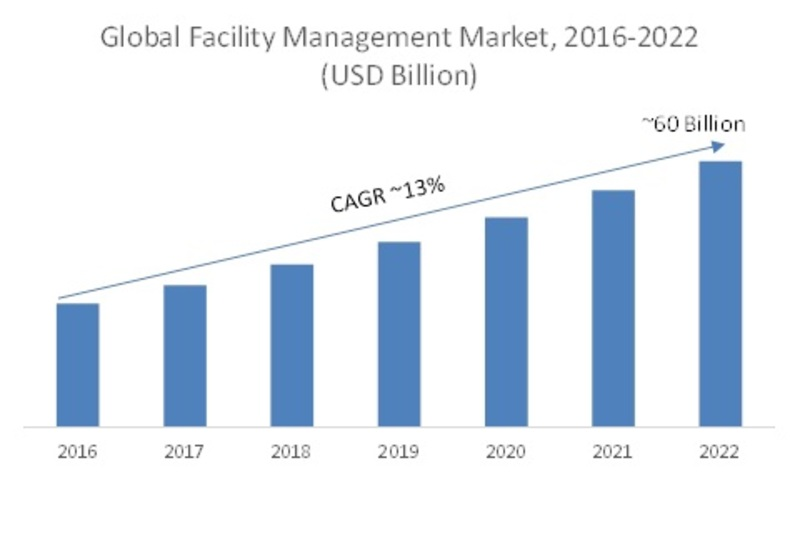 Global Facility Management Market (2016-2022)