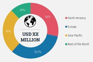 global feed phytogenic market share, by region 2020