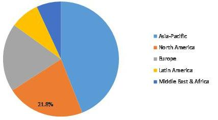 Global Fiber Cement Market Share, by Region, 2020