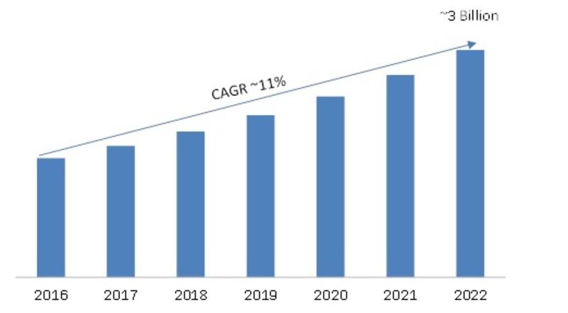 Global Fiber Optic Sensor Market