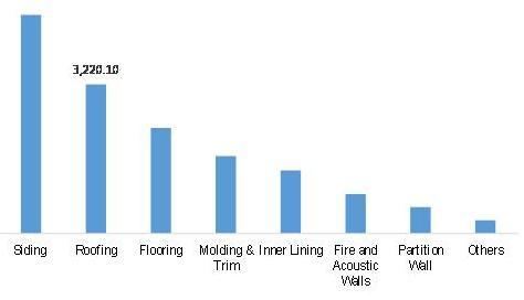 Global Fiber Cement Market Revenue, by Application 2020