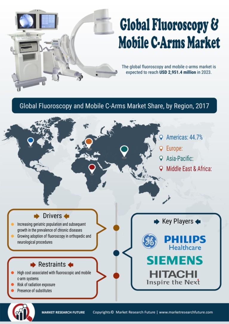 Fluoroscopy Mobile C-Arms Market