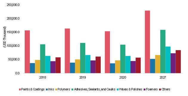 Global FluorosurfactantsMarket Share, by Region, 2019
