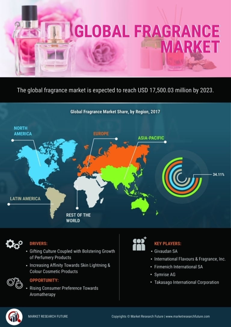Fragrance Market