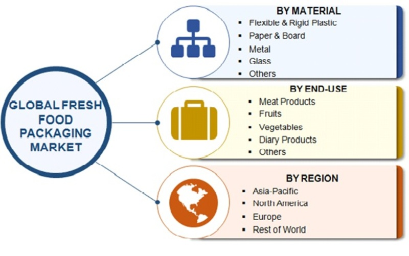 Global Fresh Food Packaging Market