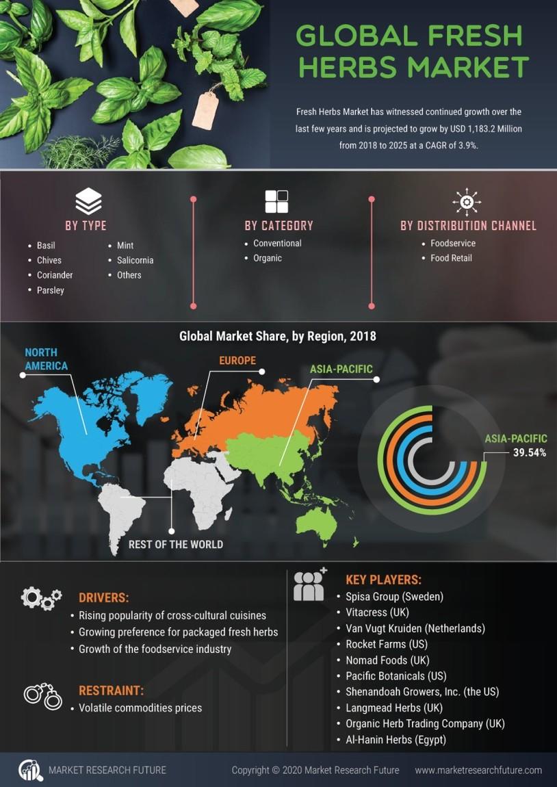 Fresh Herbs Market