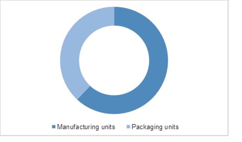 Global Glycidyl Methacrylate Market By End Users