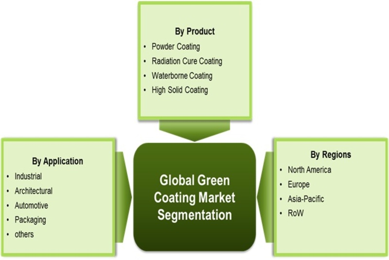 Green marketing research