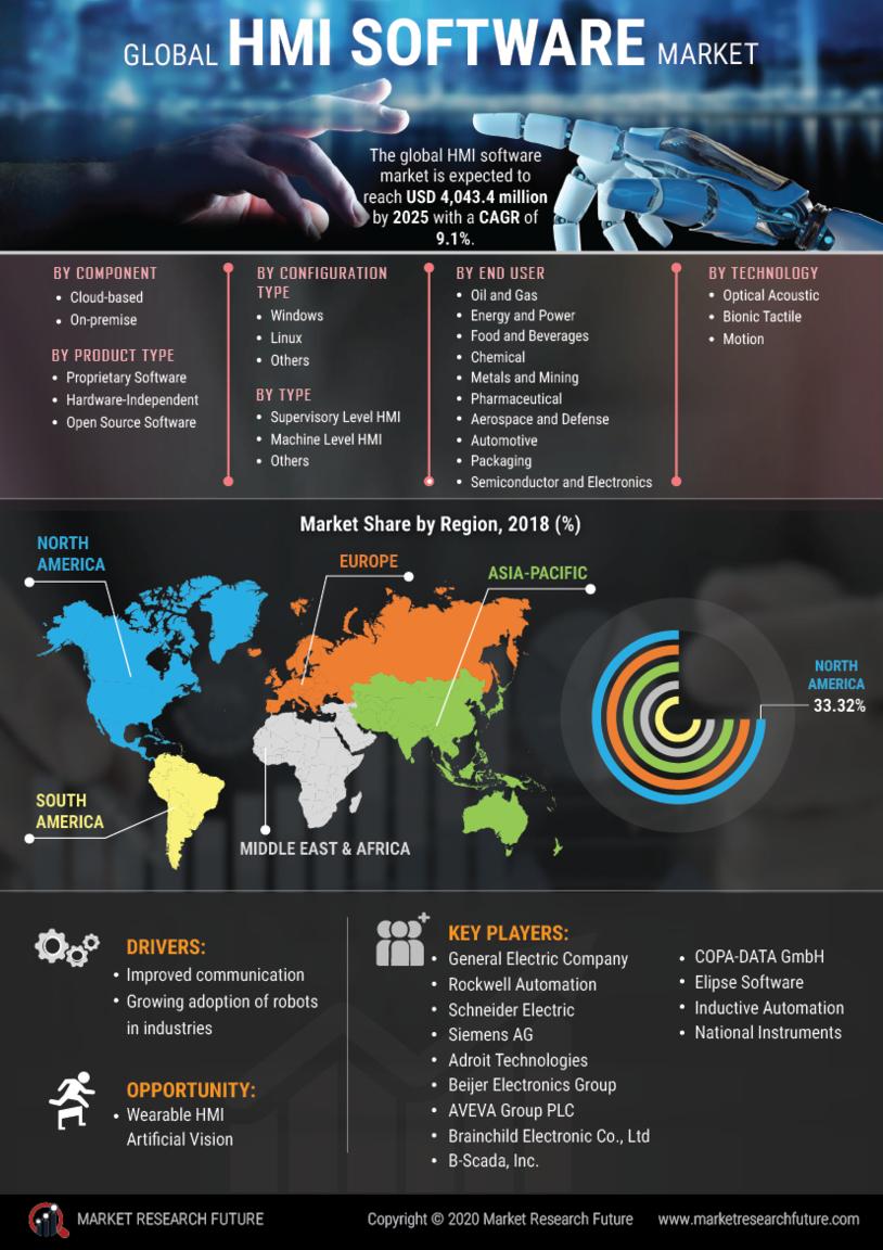 image -HMI Software Market Research Report - Global Forecast till 2027