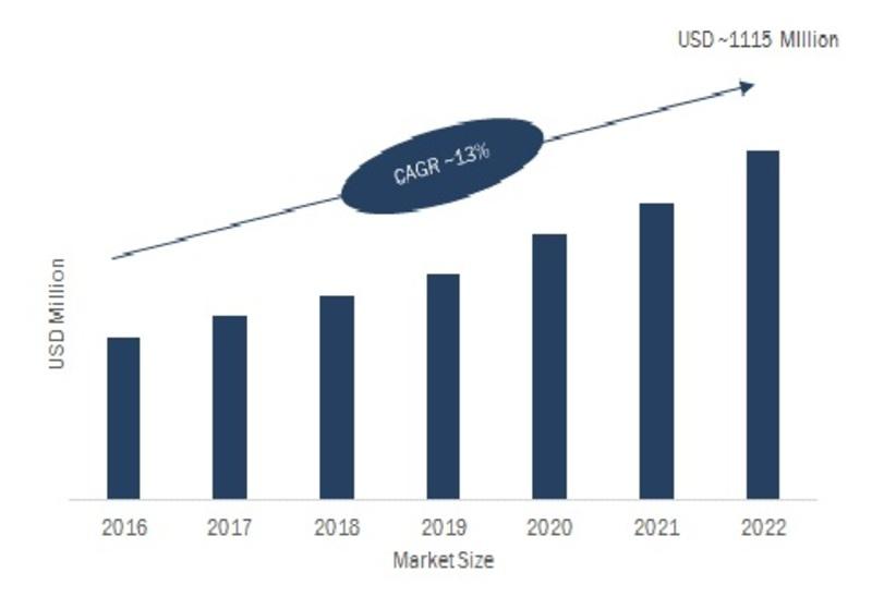 security and surveillance radar market 2020 Naval based military radar systems forecast 2018-2028 • airborne military  radar systems forecast 2018-2028 leading national market.