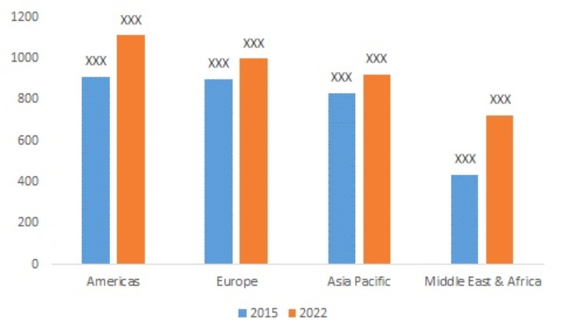 Global Healthcare IoT Security Market, by Region 2015 & 2022 (USD Million)