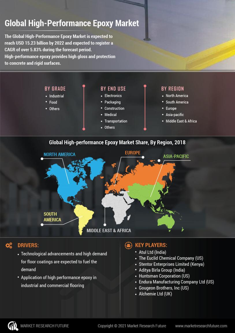 High Performance Epoxy Market