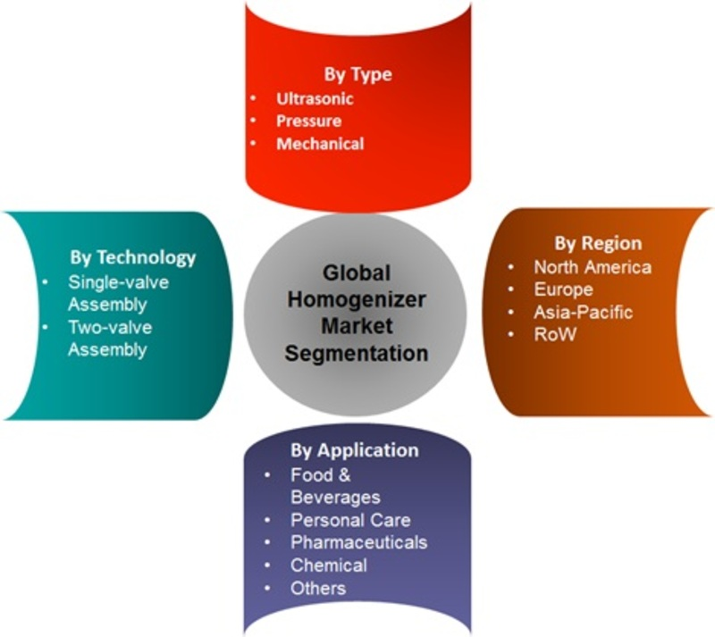 Global Homogenizers Market Segmentation