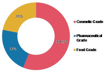Hyaluronic Acid Market Share by Grade 2020