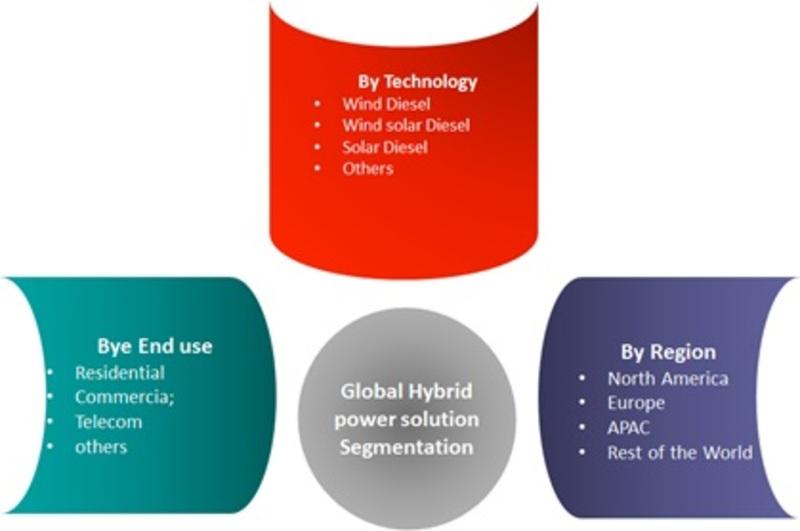 Global Hybrid Power Solution Market Segmentation