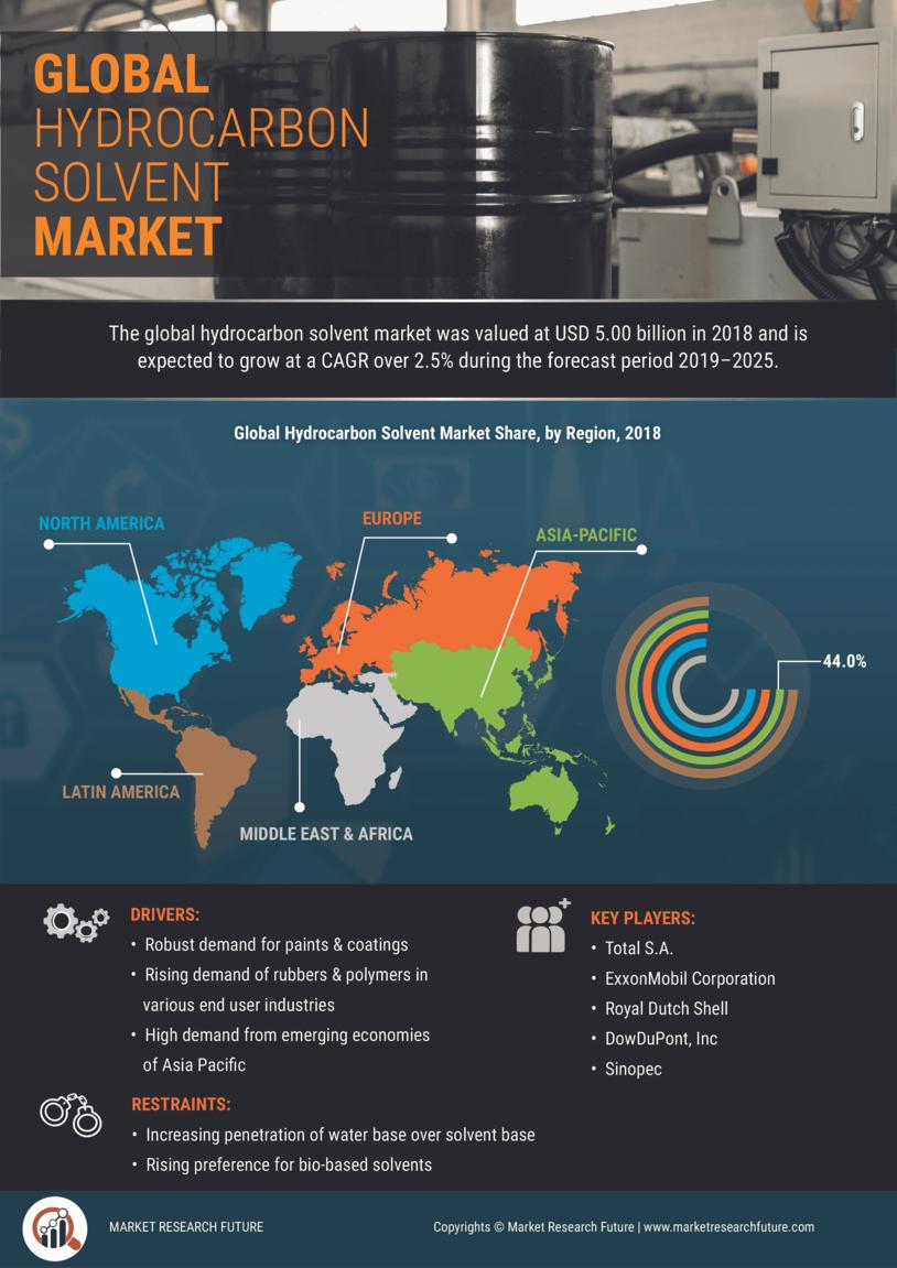 Hydrocarbon Solvents Market