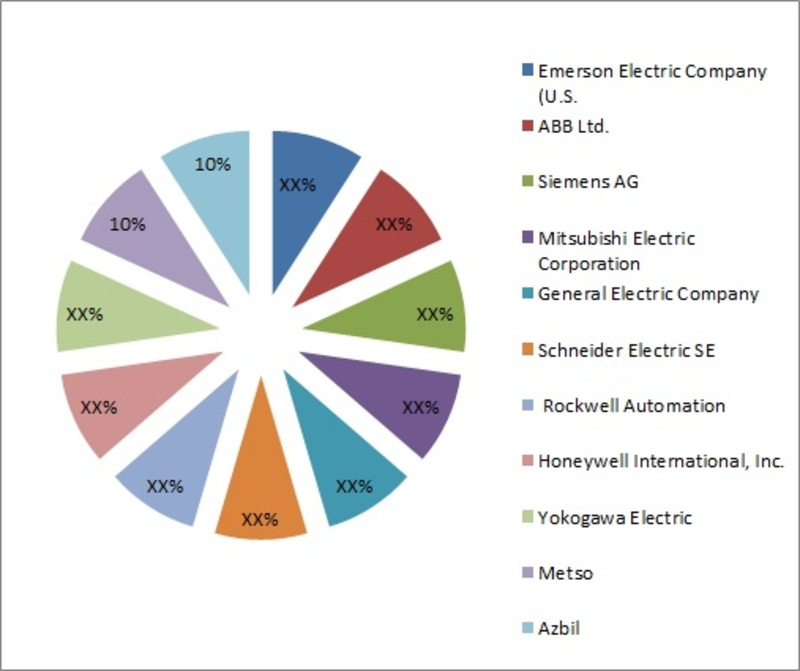 Global ICS Market, by Region