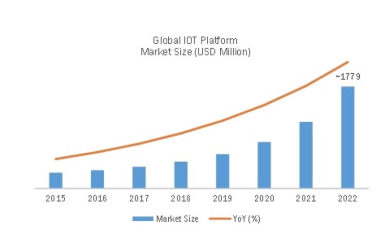 Iot Platform Market Research Report Forecast 2022 Mrfr