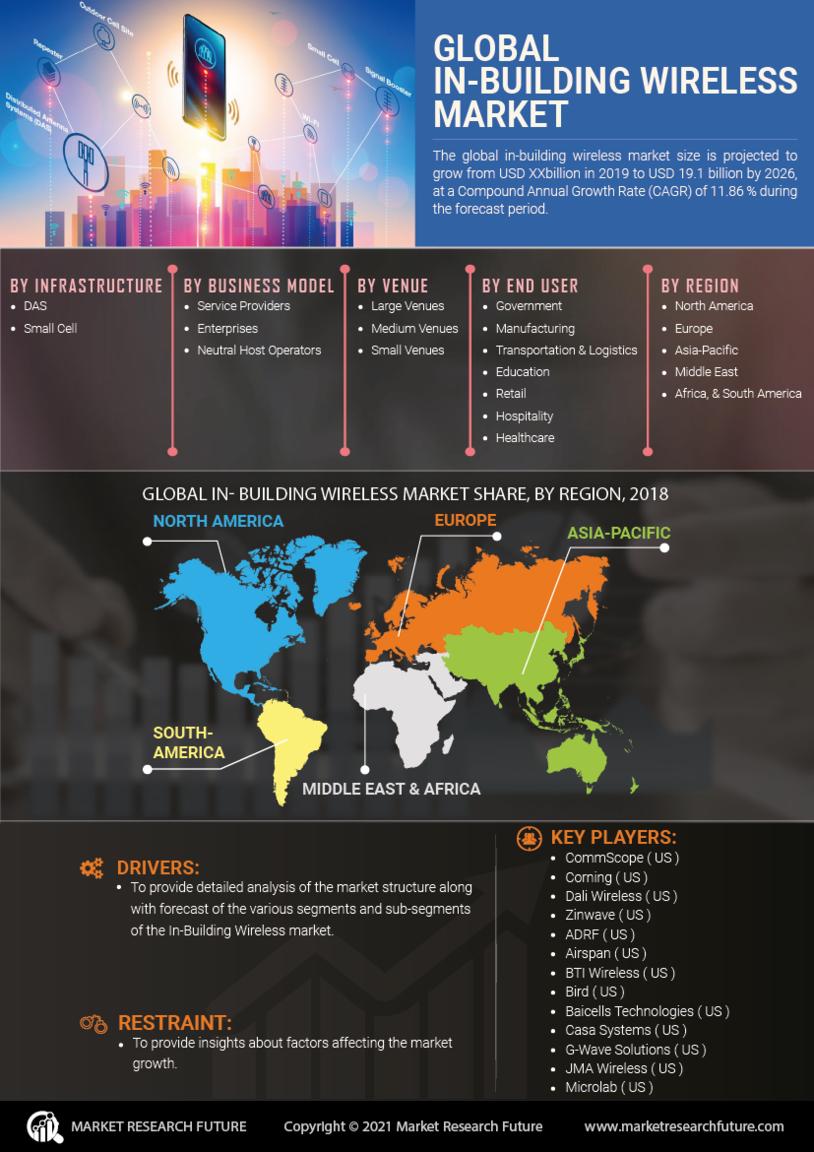 In building Wireless Market