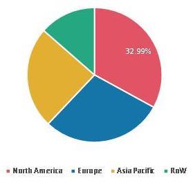 Global InGaAs Camera Market Share by Region 2020