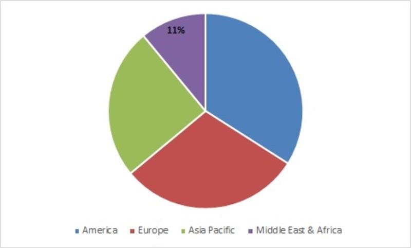 Global In Vivo Imaging Market