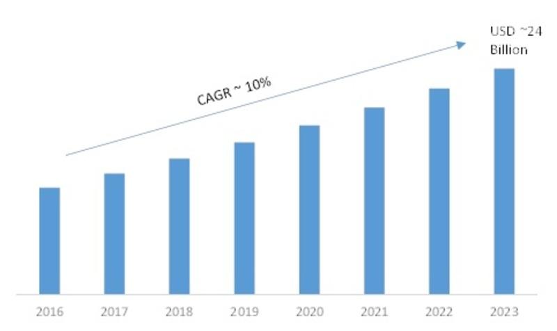 Global Industrial Cyber Security Market, USD Billion
