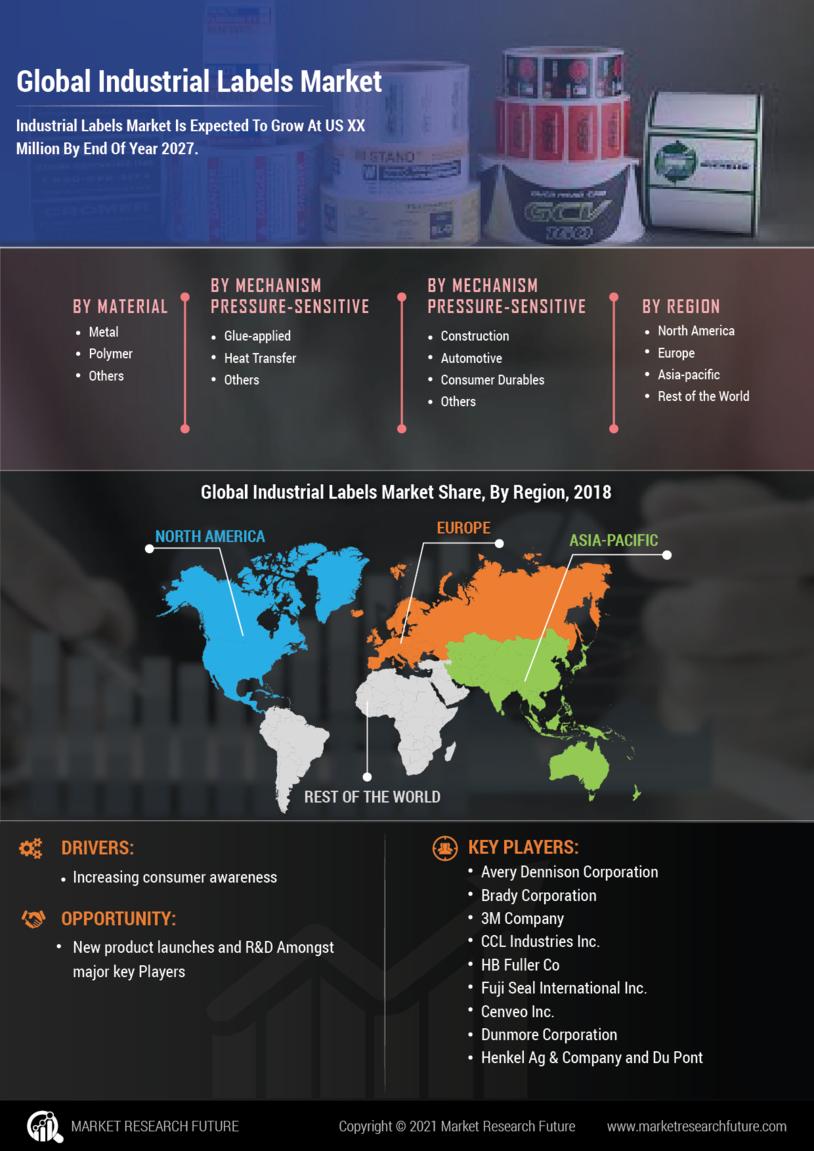 Industrial Labels Market