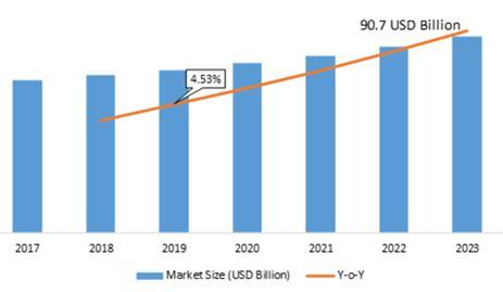 Global Industrial Valve Market