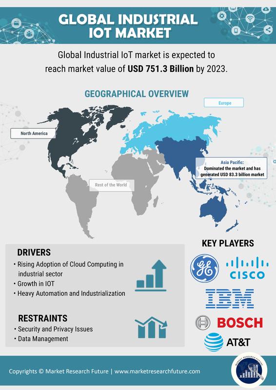 Industrial Internet Of Things Market