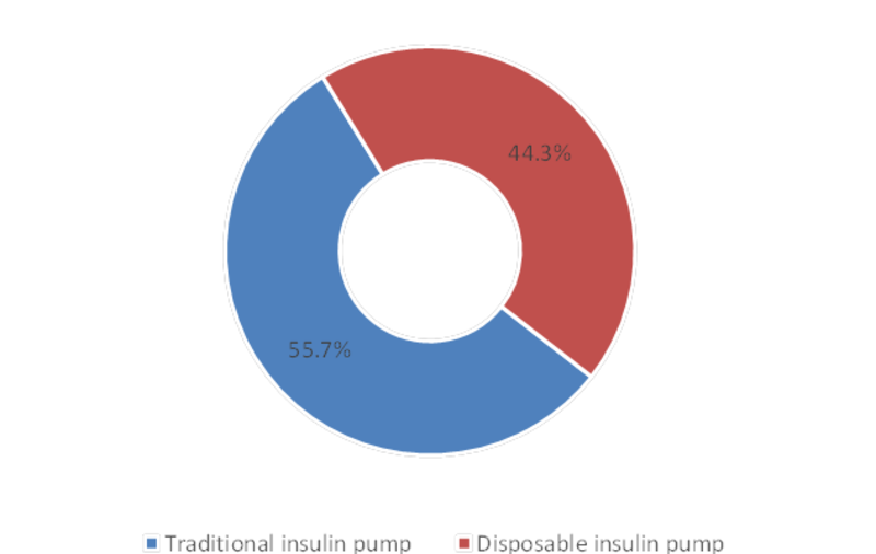 Global Insulin Pump Market Share by Types 2016