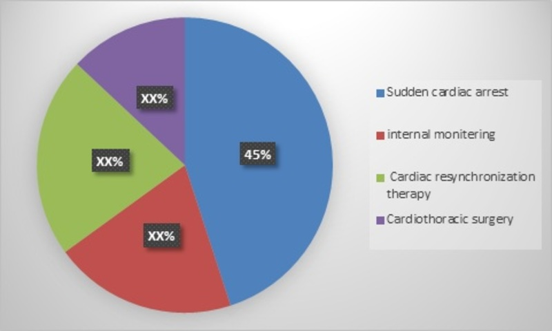 Global Integrated Cardiology devices market