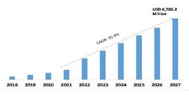 Global Intelligent Document Processing Market, 2018–2027 (USD Million)