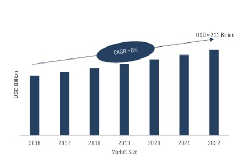 Global Interconnects and Passive Components Market