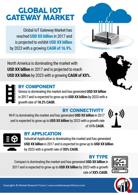 IoT Gateways Market