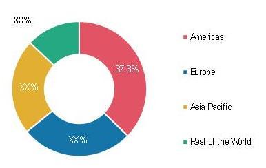 Global Keratoconus Treatment Market Share (%), by Region, 2019