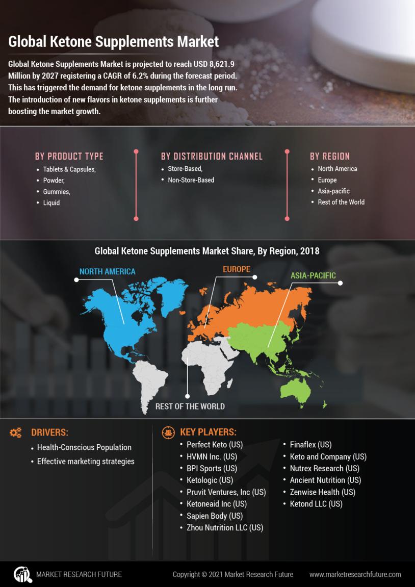 image -Ketone Supplements Market Research Report - Global Forecast till 2027