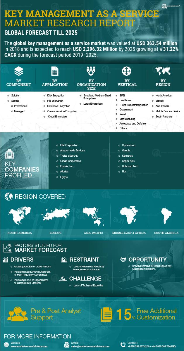 Key management service Market