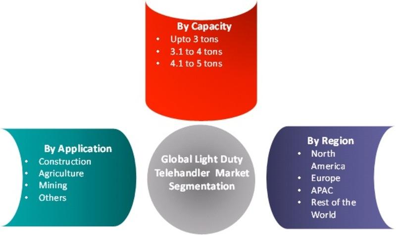 Global Light Duty Telehandler Market Segmentation