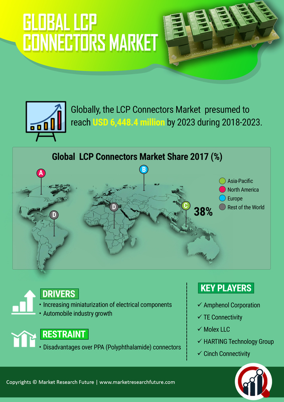 LCP Connectors Market