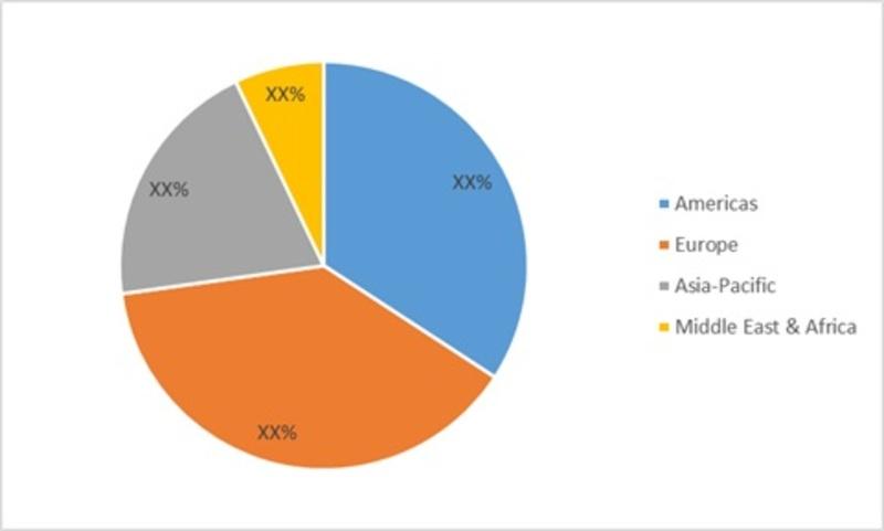 Global Live Cell Encapsulation Market Share (%), by Region, 2017