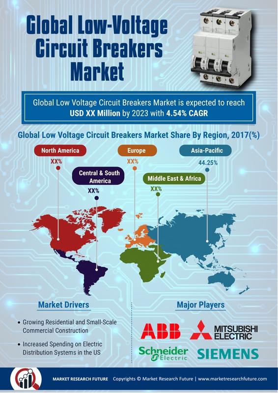 Low Voltage Circuit Breakers Market