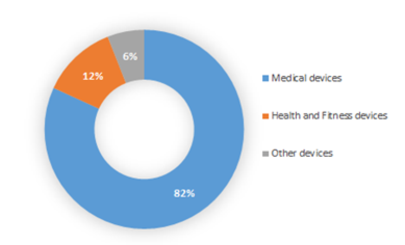 Global M-Health Device Market, by Type, 2016