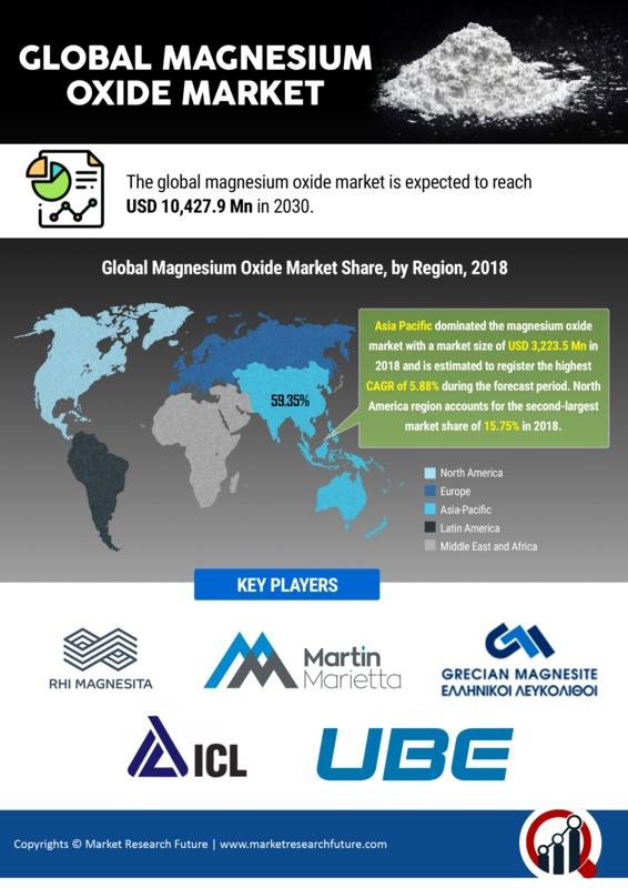 Magnesium Oxide Market