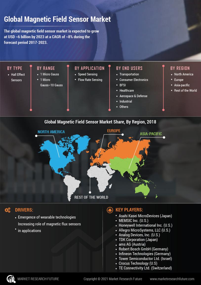 Magnetic Field Sensor Market