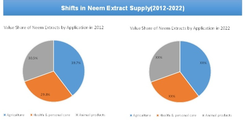 Global Market Size (Volume) Share of Neem extract by applications 2012-2022