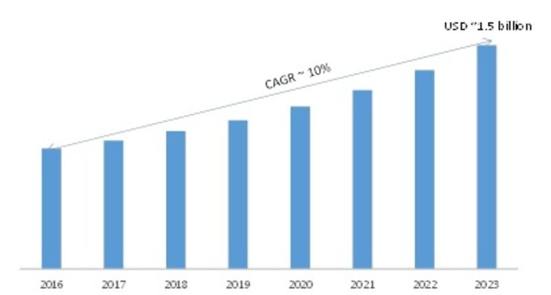 Global Mask Alignment System Market, USD Billion