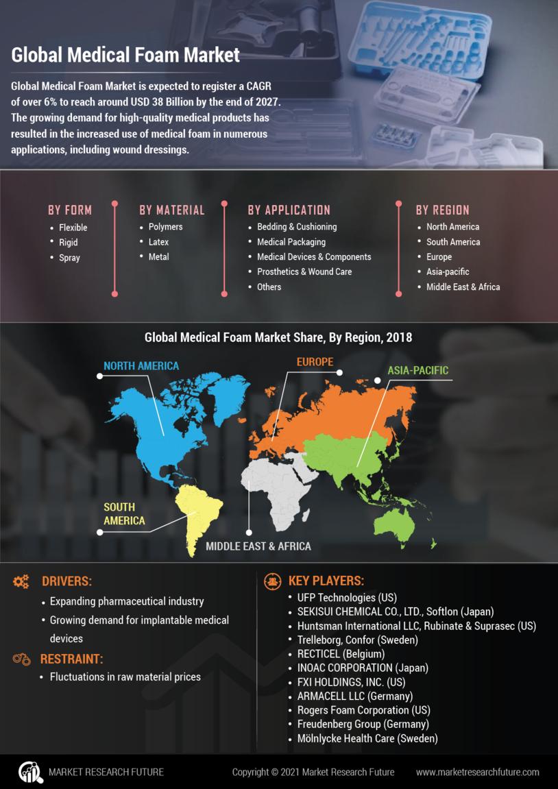 image -Medical Foam Market Research Report - Global Forecast till 2027