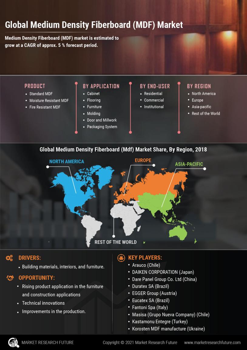 Medium Density Fiberboards Market