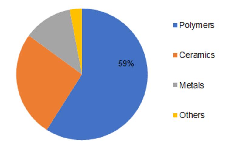 Global Membrane Separation Materials
